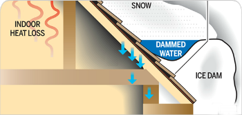 ice dam diagram What are ice dams and what can home owners do to prevent them.